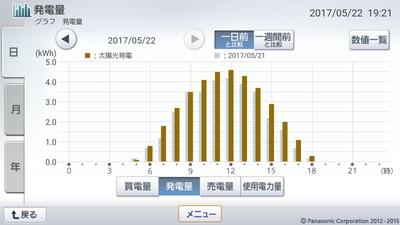 170522_グラフ