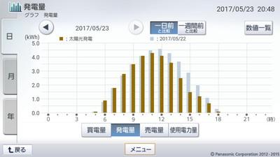 170523_グラフ