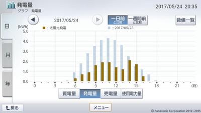 170524_グラフ