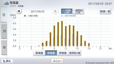 170525_グラフ