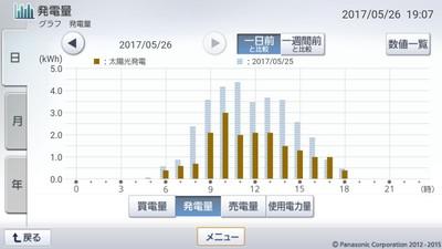 170526_グラフ