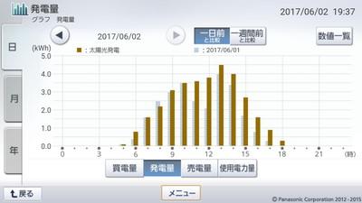 170602_グラフ