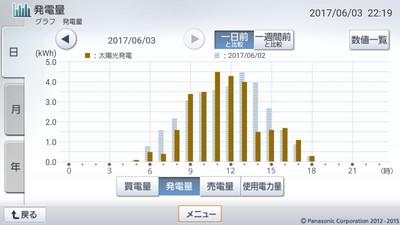170603_グラフ