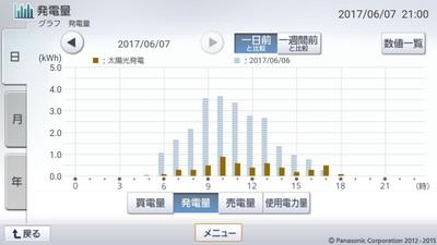 170607_グラフ