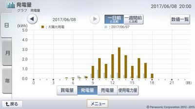 170608_グラフ