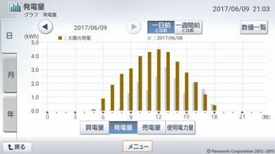 170609_グラフ
