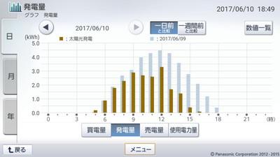 170610_グラフ