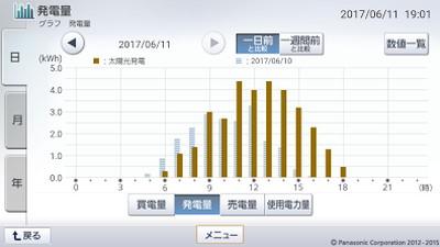 170611_グラフ
