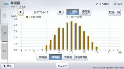 170617_グラフ