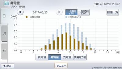 170620_グラフ