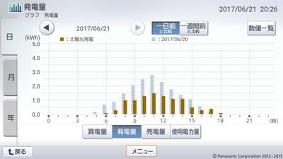 170621_グラフ