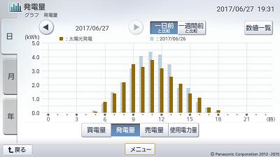 170627_グラフ