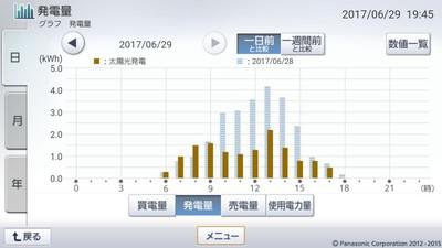 170629_グラフ