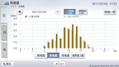 170702_グラフ