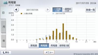 170705_グラフ
