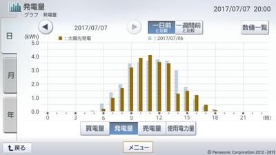 170707_グラフ