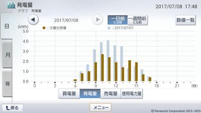 170708_グラフ