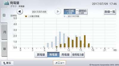 170709_グラフ
