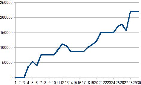 2017年4月収支グラフ