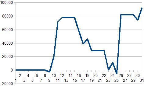 2017年5月収支グラフ