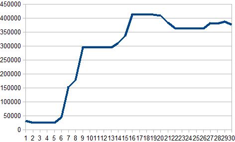 2017年6月収支グラフ