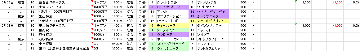 17/05/28 投票結果