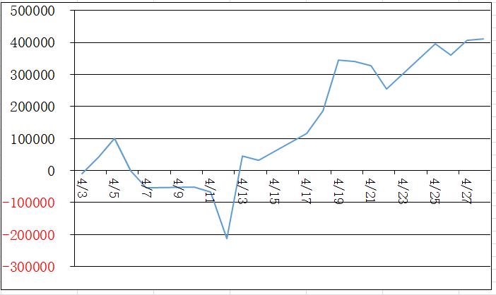4月損益グラフ