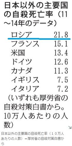 2017-5-25毎日新聞の自殺nipponnigai 主要国の自殺率比較
