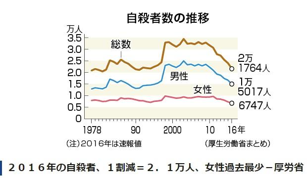 2017-5-26自殺者数推移