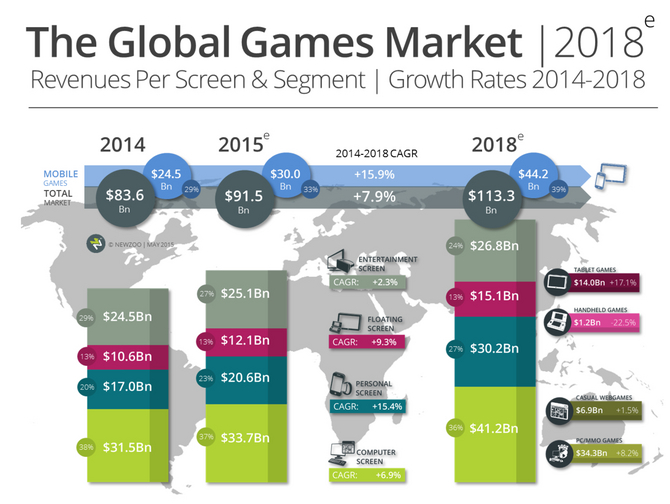 Global Games Market 2018