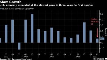 news年率0.7%増に減速、3年ぶり低成長