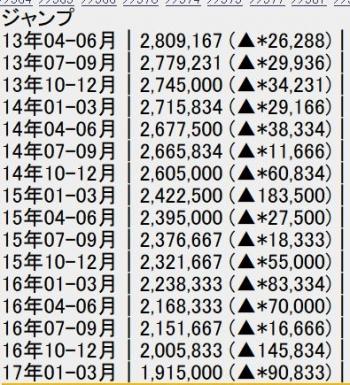2chan【悲報】週刊少年ジャンプさん、ついに200万部を割ってしまう