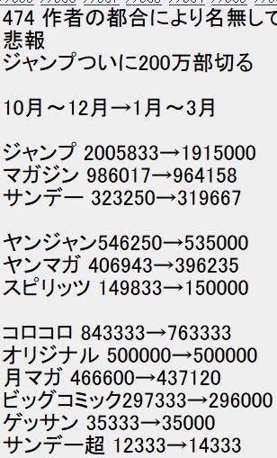 2chan【悲報】週刊少年ジャンプさん、ついに200万部を割ってしまう2
