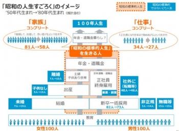 """news経産省若手による""""日本なんとかしないとヤバい""""的資料に注目集まる 「作者たちで政党作れ」「恐ろしいことが書かれてる」3"""