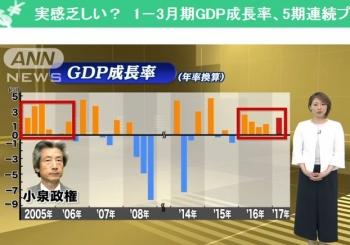 news実感乏しい? 1-3月期GDP成長率、5期連続プラス