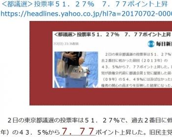 ten<都議選>投票率51.27% 7.77ポイント上昇