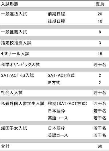 入試(首都大学東京 理学部 生命科学科)
