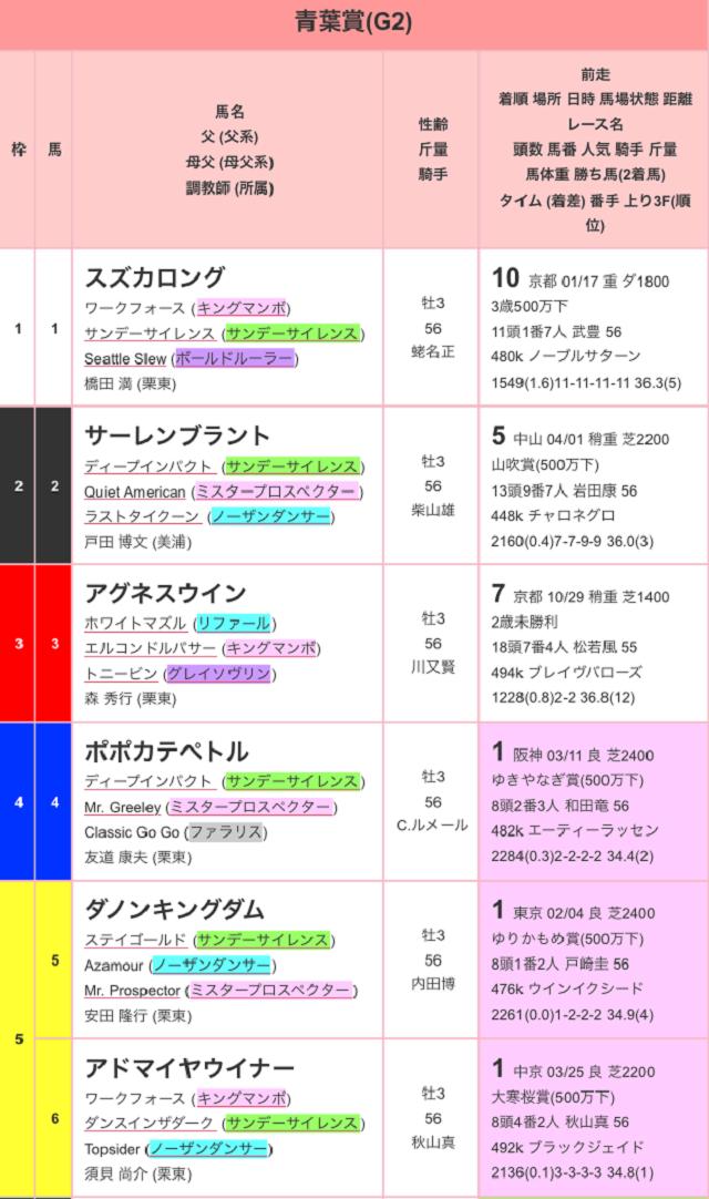青葉賞2017出馬表01
