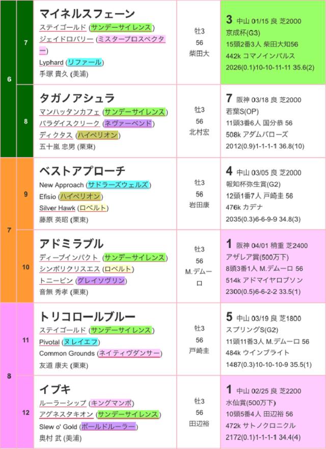青葉賞2017出馬表02
