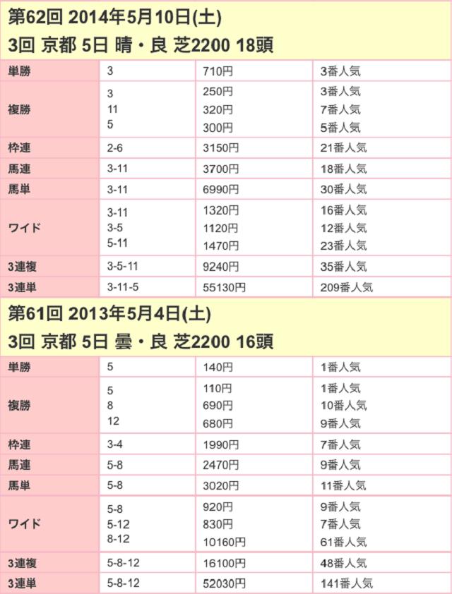 京都新聞杯2017配当02