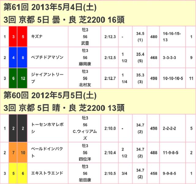 京都新聞杯2017競走成績02