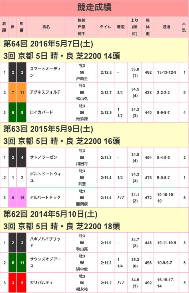 京都新聞杯2017競走成績01