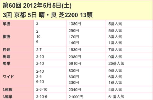 京都新聞杯2017配当03