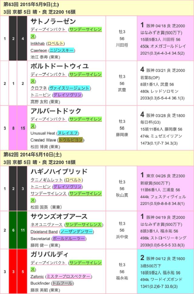 京都新聞杯2017過去02