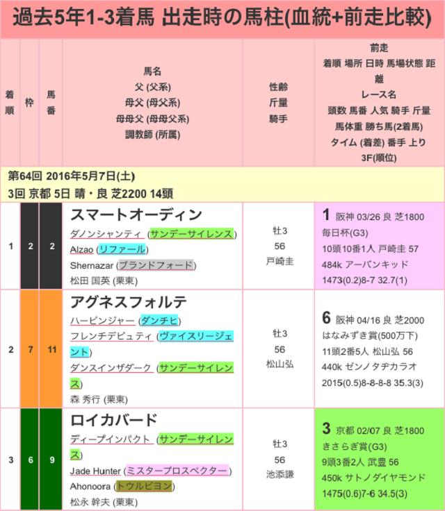 京都新聞杯2017過去01