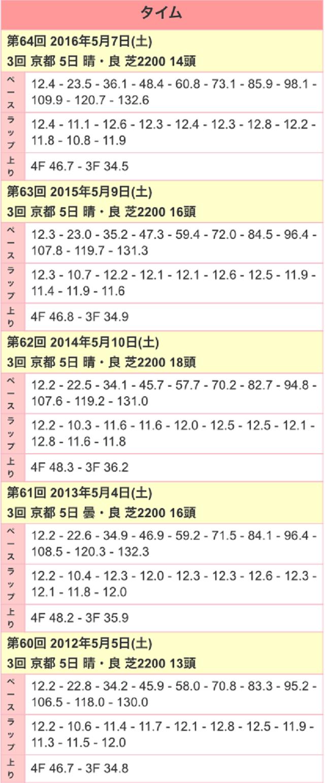京都新聞杯2017ラップ