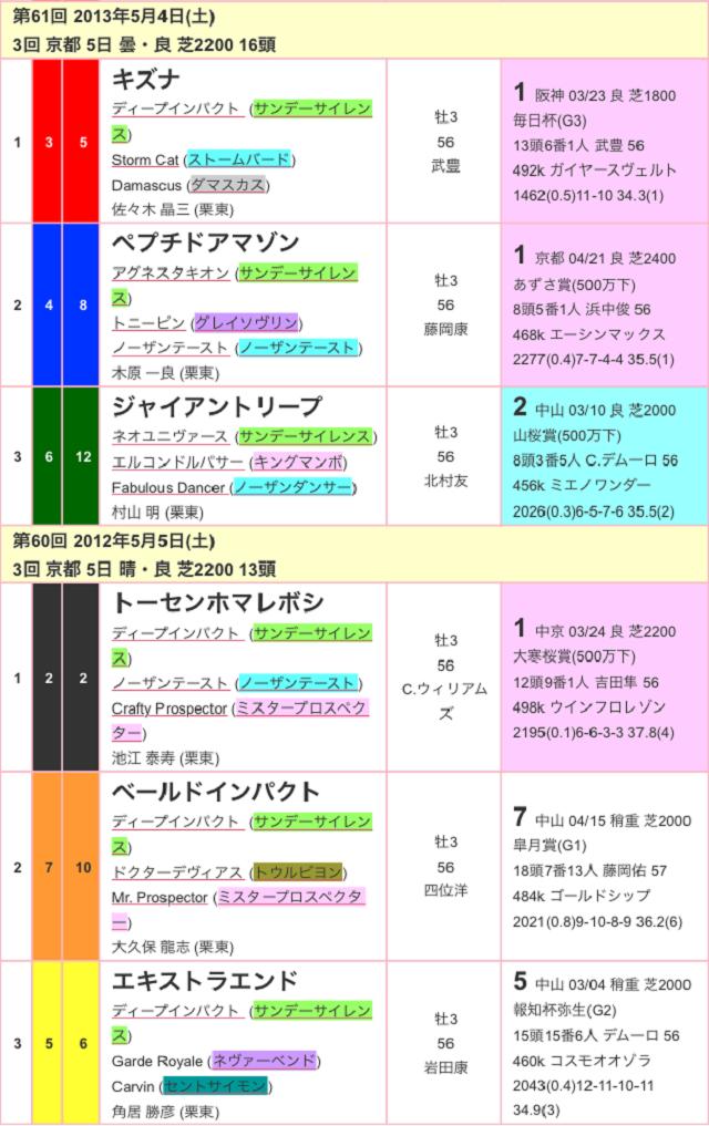 京都新聞杯2017過去03