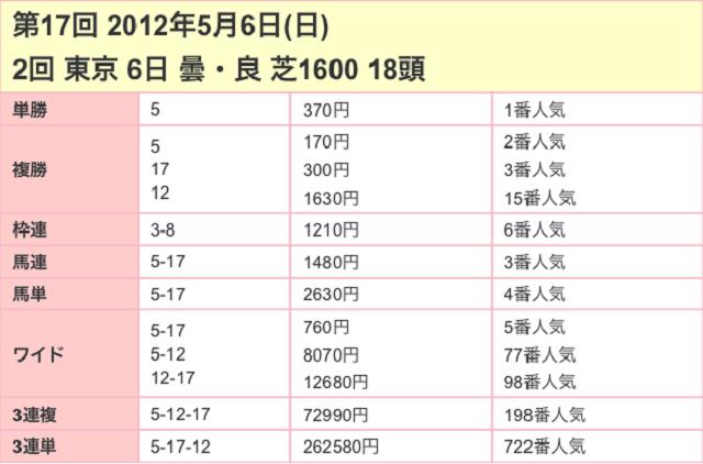 NHKマイルC2017配当03