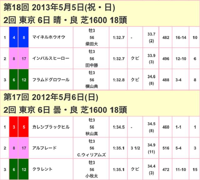 NHKマイルC2017競走成績02