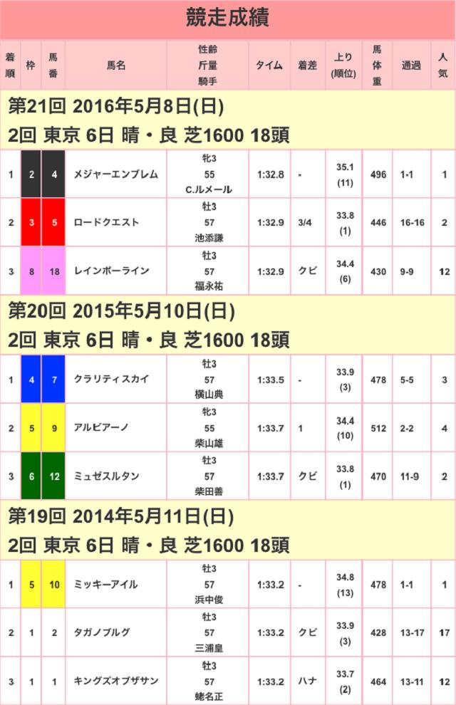NHKマイルC2017競走成績01